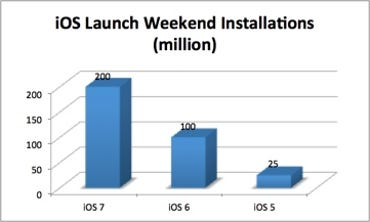 iOS launch weekend installation data