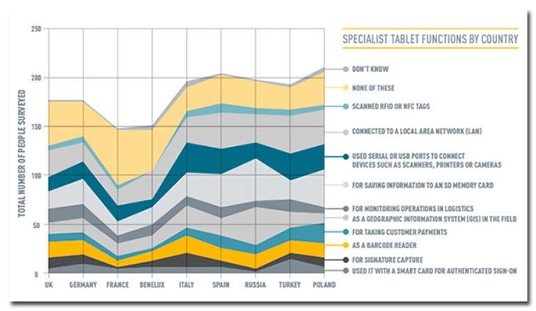 panasonic-tablet-survey-chart