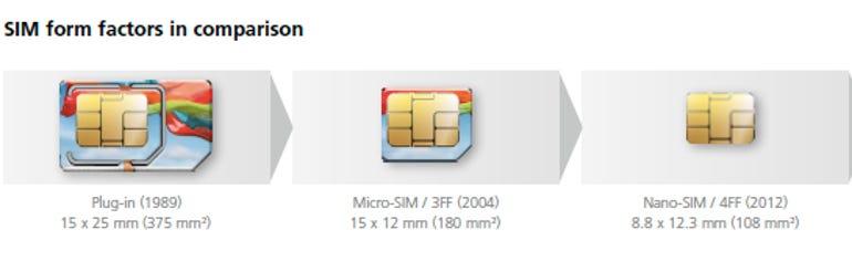 SIM, Micro-SIM and Nano-SIM, a visual guide - Jason O'Grady