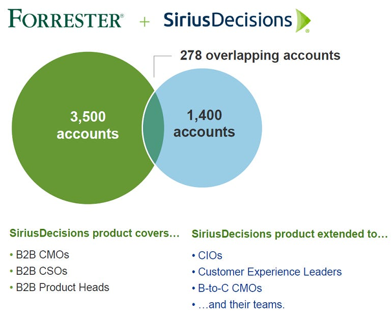 forrester-siriusdecisions.png