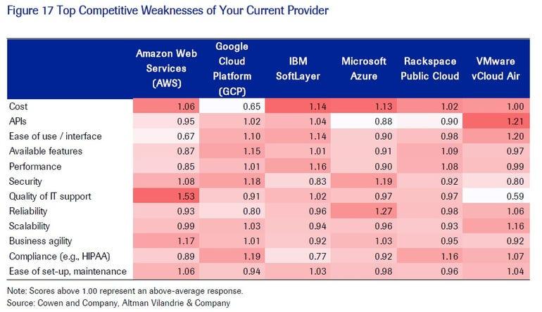 cloud-weaknesses-from-cowen-report.jpg