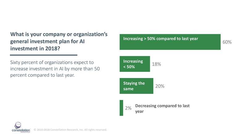 AI investment rising