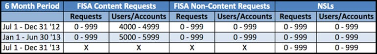 zdnet-facebook-transparency-report-feb-14