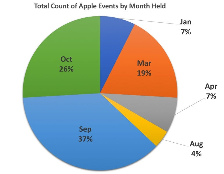 2018-total-apple-events-by-month-held.jpg