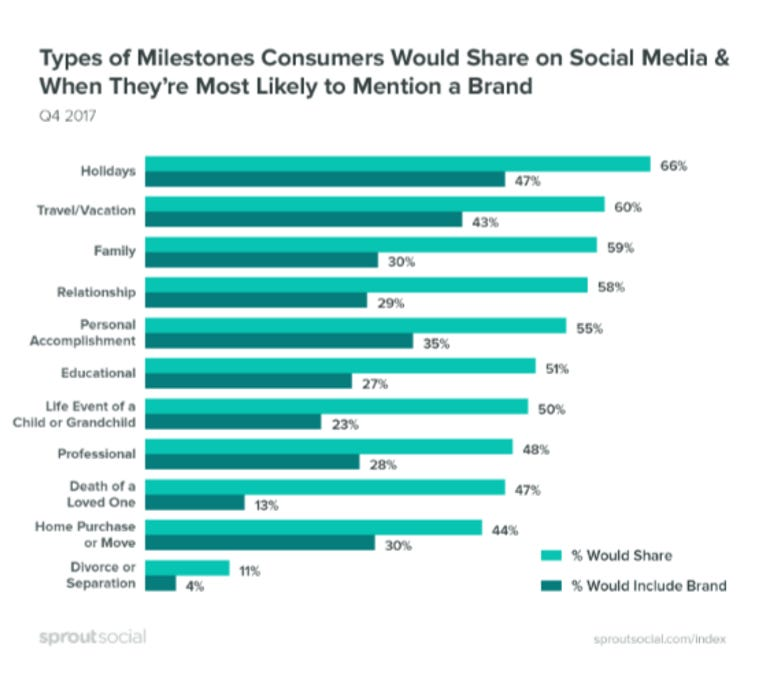 Americans prefer sharing life's milestones with their social network than in person ZDnet