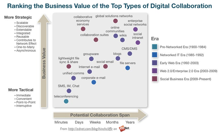 Ranking the business value of the top types of digital collaboration: History and evolution