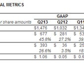 Sandisk handily tops Q2 expectations