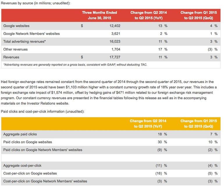 zdnet-google-q2-2015-earnings-financials-revenue.jpg