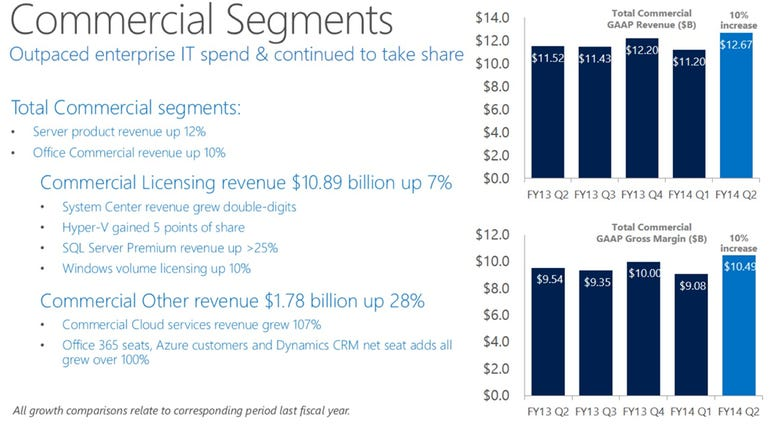 msft commercial q2