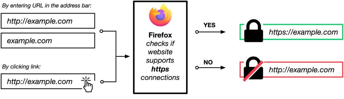 firefox-https-first.jpg