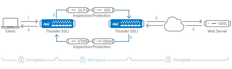 a10-networks-ssl-decryption-encryption.png
