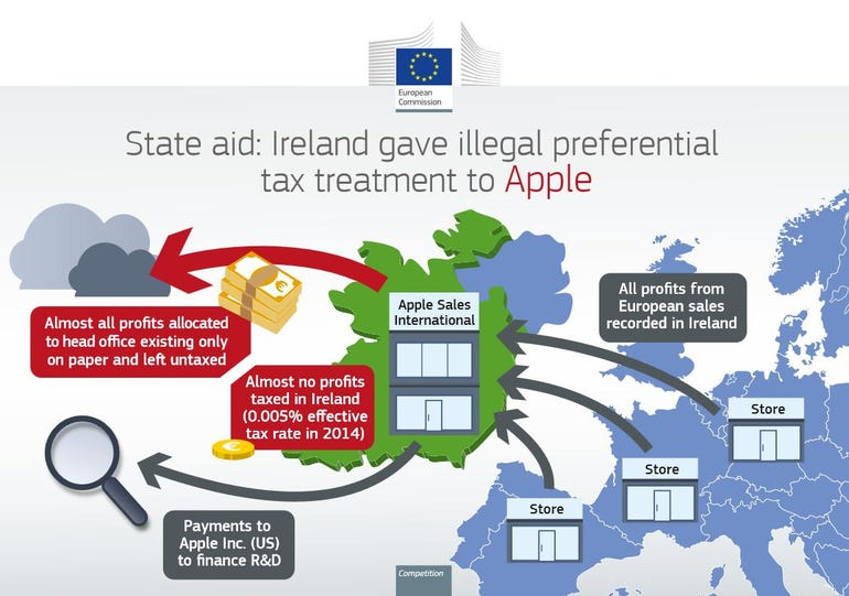European Commission graphic showing how Apple avoided taxes