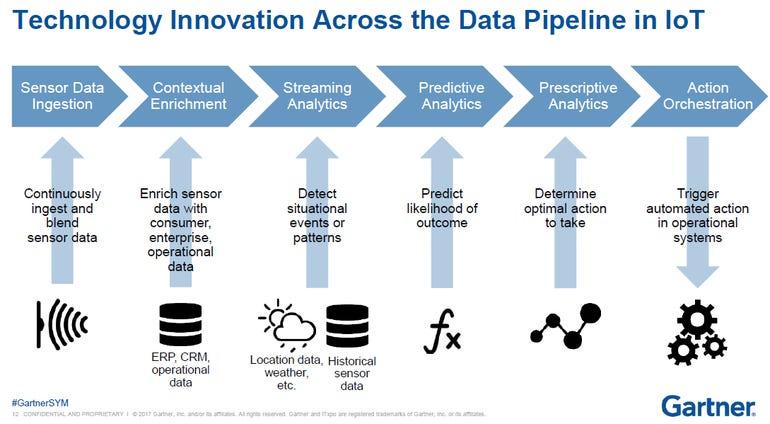 gartner-slide-technology-innovation-across-iot.png