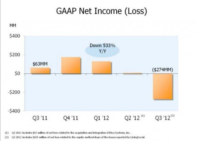zdnet-amazon-earnings-q3-2012
