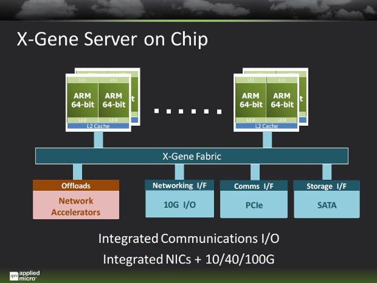 X-Gene Server On A Chip