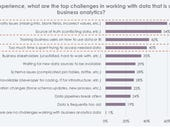Data analysts stretched, lack engineering resources, current data, says survey