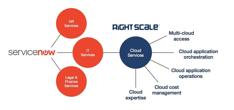 rightscale-and-servicenow.jpg