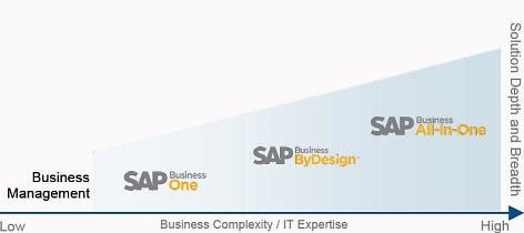 SAP SME portfolio