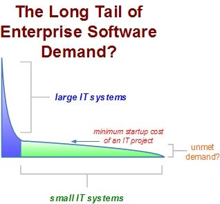 The Long Tail of Software Demand