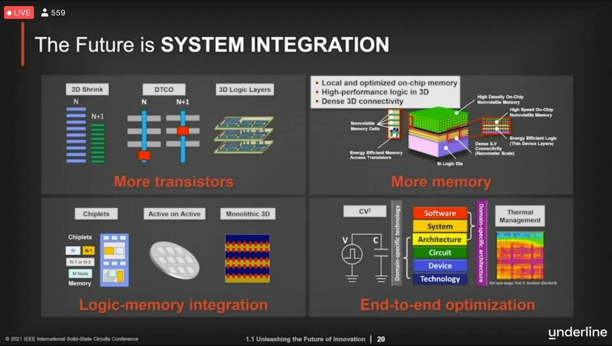taiwan-semi-2021-isscc-keynote-system-integration.png