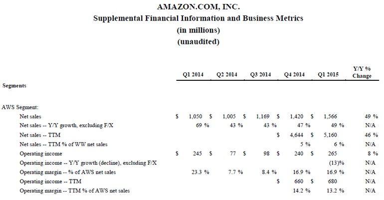 aws-financials-q1.png