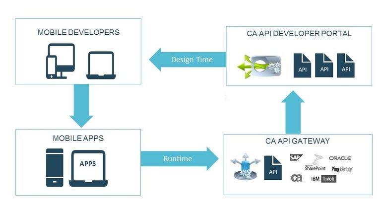 CA Technologies API Graphic