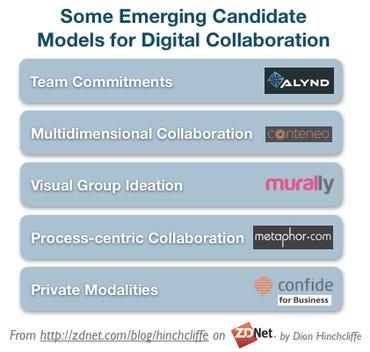 Emerging Candidate Models for Digital Collaboration