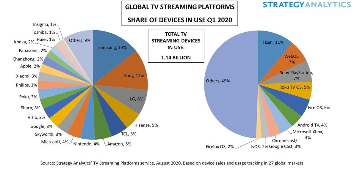 figure-1-global-tv-streaming-platforms-share-of-devices-in-use-q1-2020.jpg