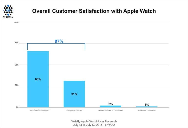 apple-watch-satisfaction-survey.png