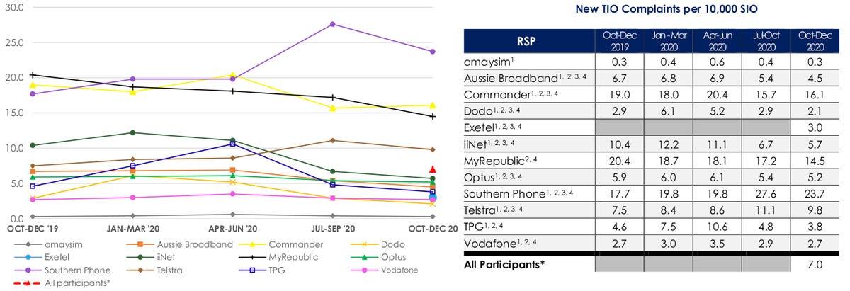 complaints-in-context-oct-dec-2020.png