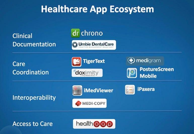 zdnet-box-healthcare-partners