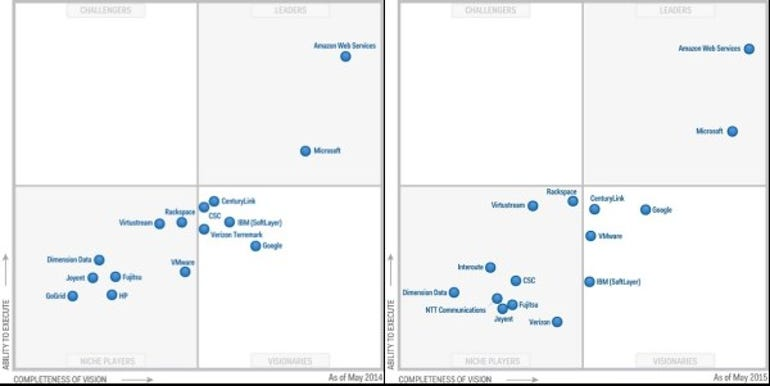 Magic Quadrants for IaaS for 2014 and 2015