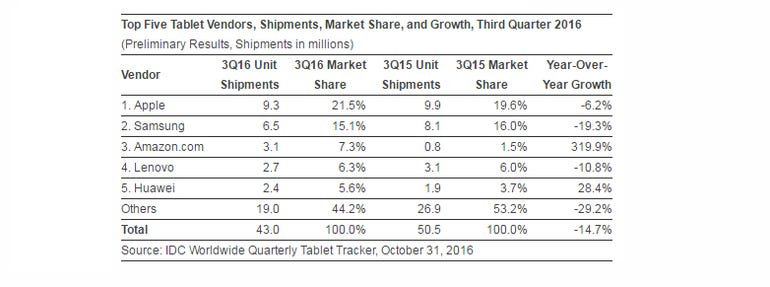idc-q3-tablet-share.png