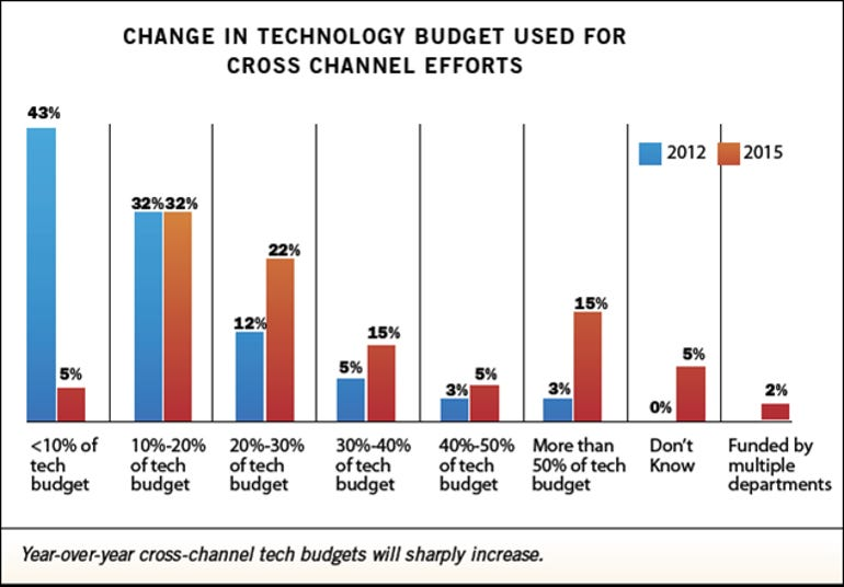 Retail Information Systems - 2012 technology budget allocations