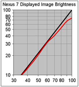 Nexus_7_Intensity_Scale