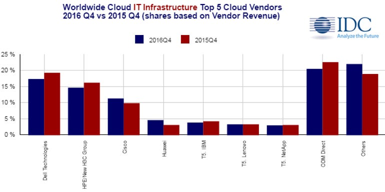 idc-cloud-infrastructure-q4-2016.png