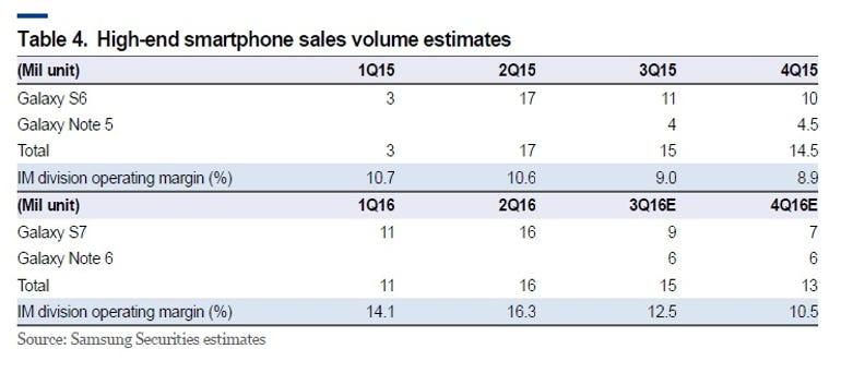 samsung-securities-on-note-7-sales-estimates.jpg