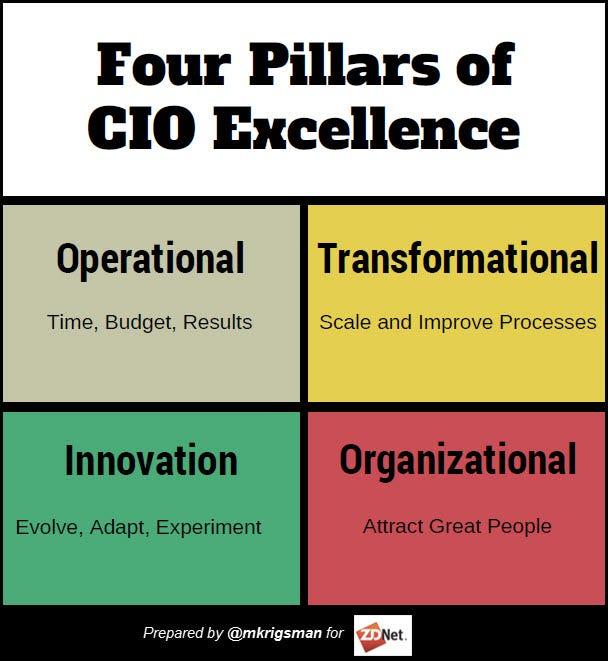 4 pillars of CIO excellence