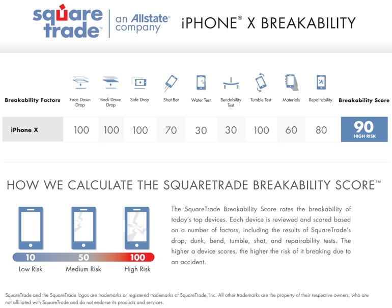 iPhone X breakability