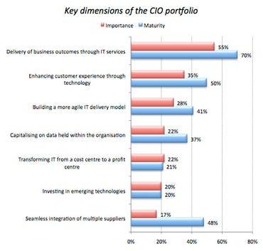 budgets-deloitte-dimensions-2