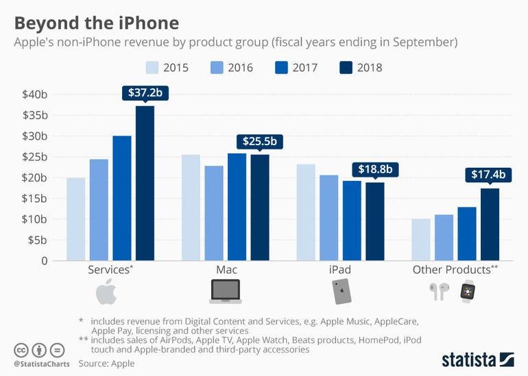 Apple TV+ paid service: The company's latest big bet