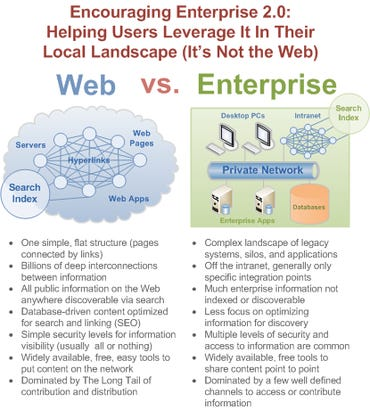Encouraging Enterprise 2.0: Helping Users Leverage It In Their Local Landscape