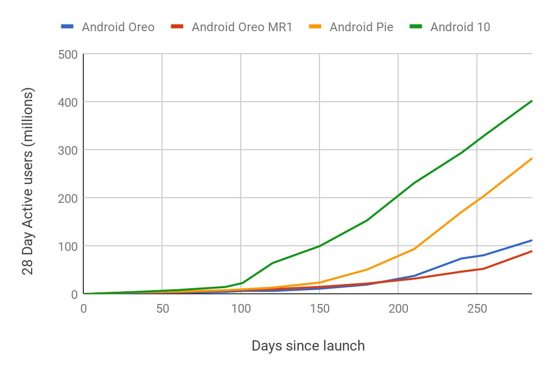 android-veriosn-install-graph.png
