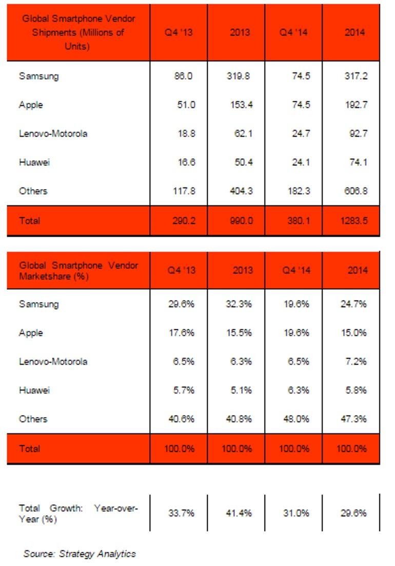 strategy-analytics-smartphones-q4-2014.png