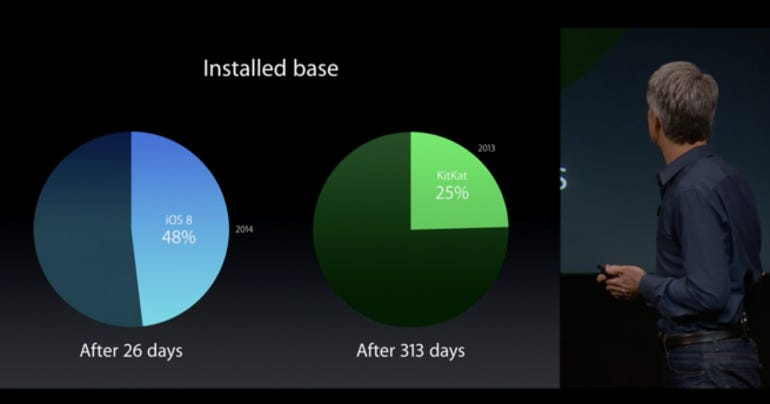 ios-adoption-vs-android.png