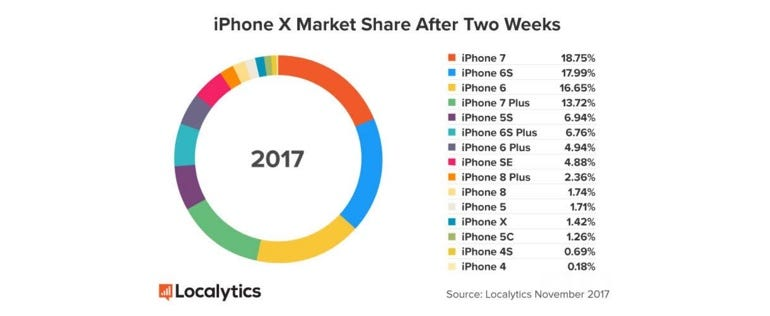How's the iPhone X been selling over the past two weeks?
