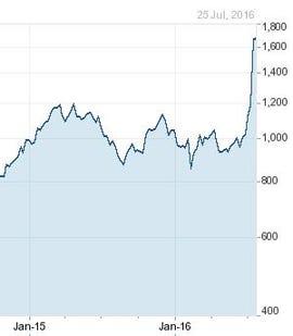 ziff-arm-share-price.jpg
