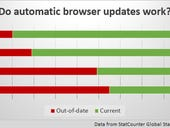 Despite automatic updates, old browsers are still a problem