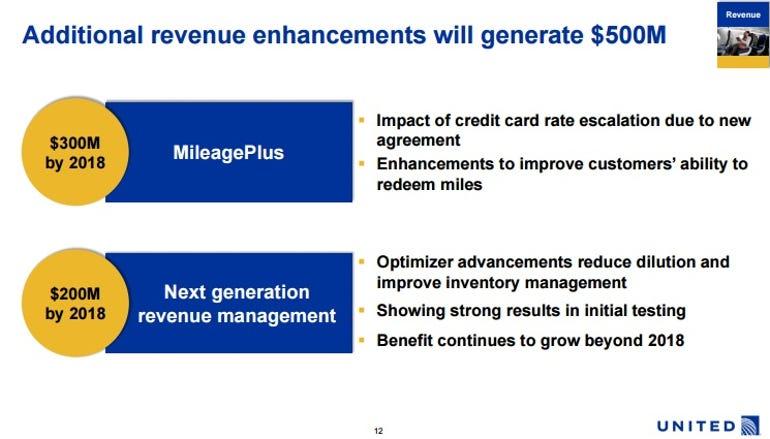 united-revenue-management-savings.jpg