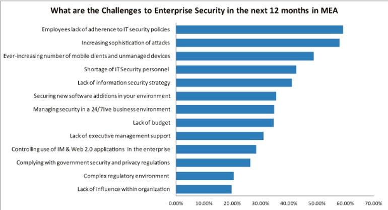 IDC security challenges